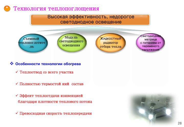 Технология теплопоглощения