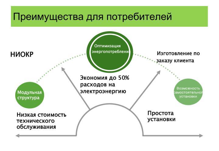 Преимущества для потребителей