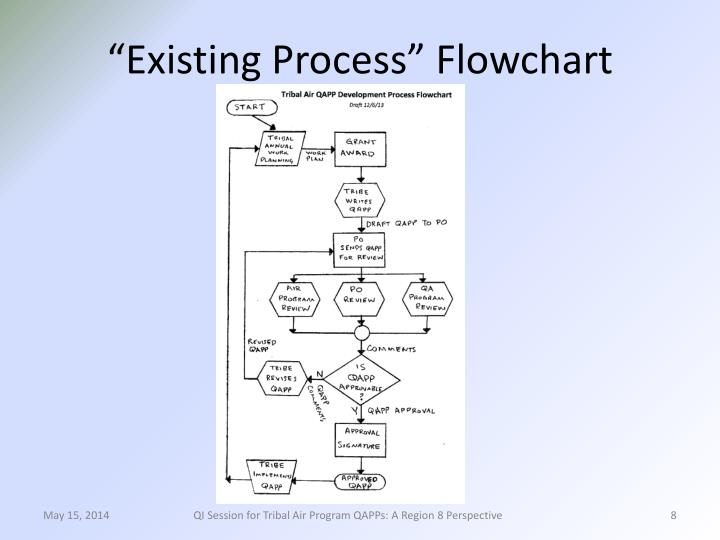 """Existing Process"" Flowchart"