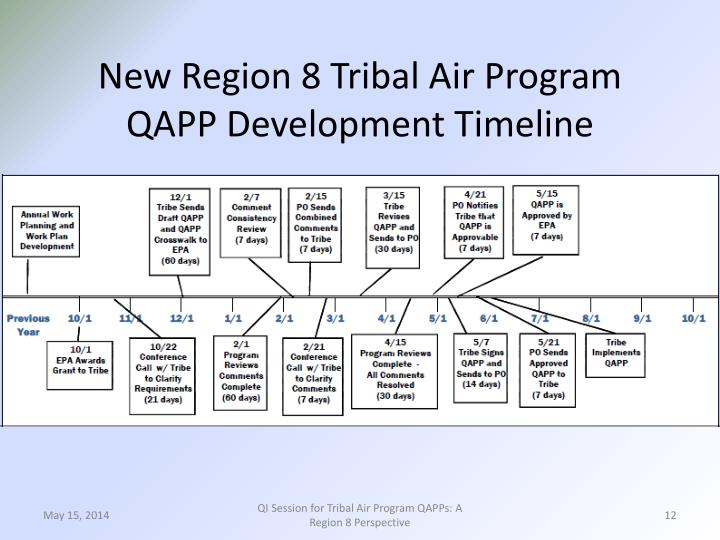 New Region 8 Tribal Air Program