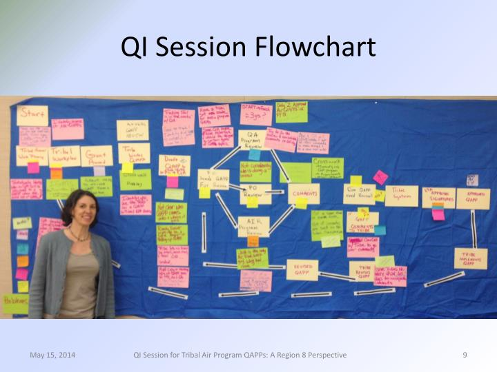 QI Session Flowchart