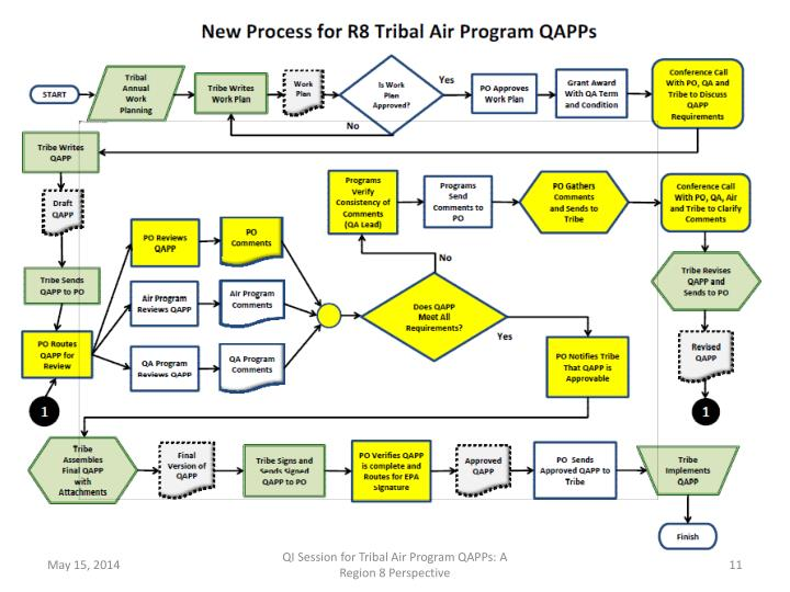 QI Session for Tribal Air Program QAPPs: A Region 8 Perspective