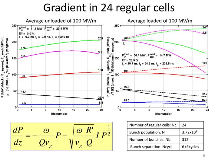 Gradient in 24 regular cells