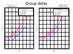 group delay