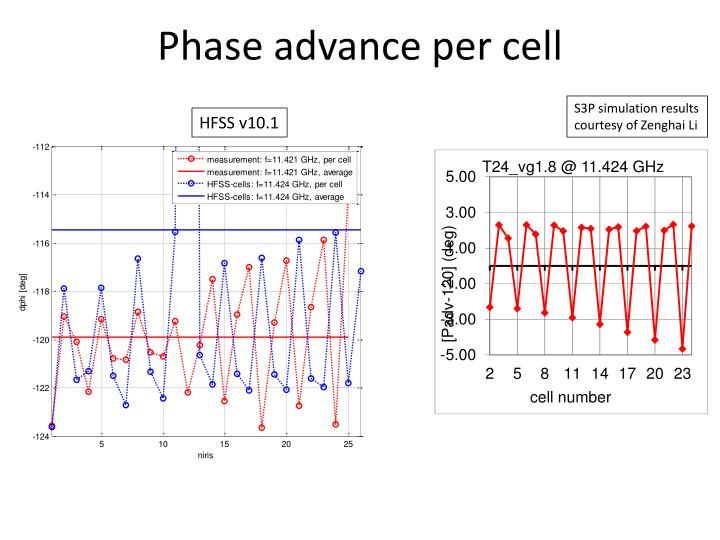 Phase advance per cell
