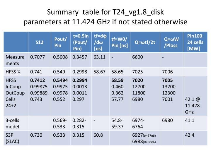 Summary  table for T24_vg1.8_disk