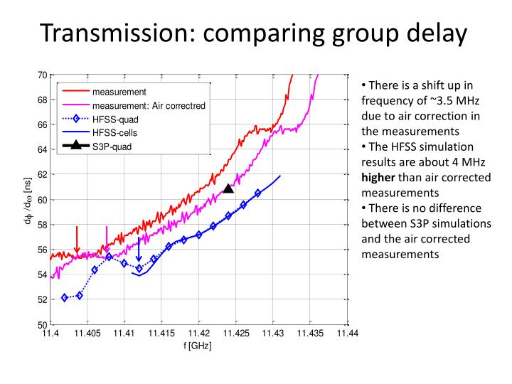 Transmission: comparing group delay