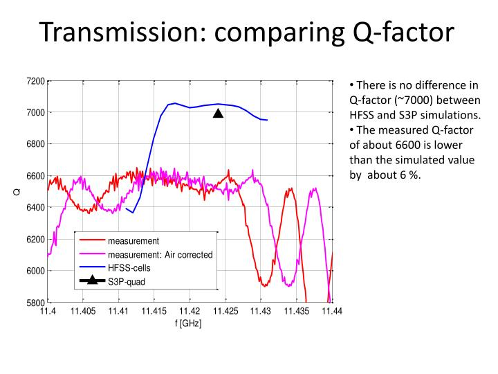 Transmission: comparing Q-factor