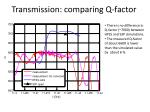 transmission comparing q factor