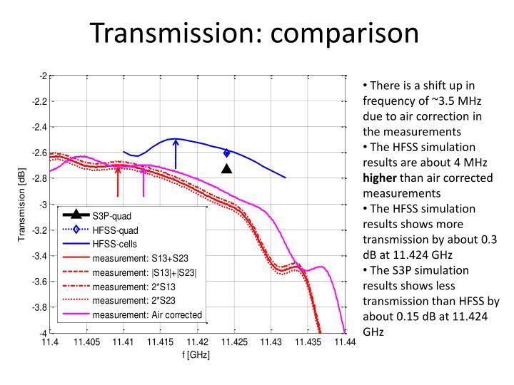 Transmission: comparison