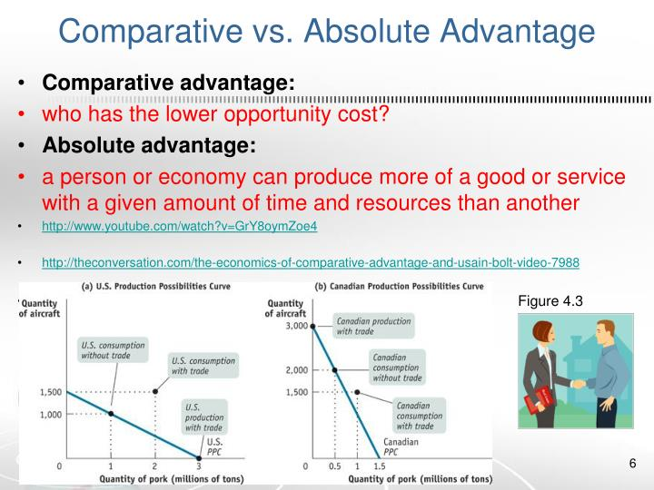 Comparative vs. Absolute Advantage
