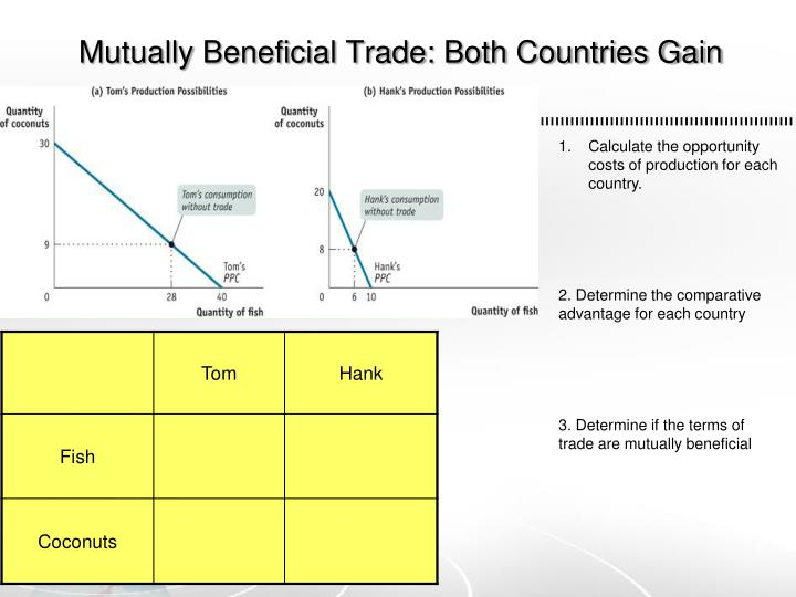 Mutually Beneficial Trade: Both Countries Gain