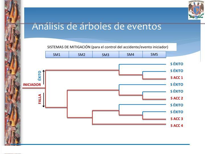 Análisis de árboles de eventos