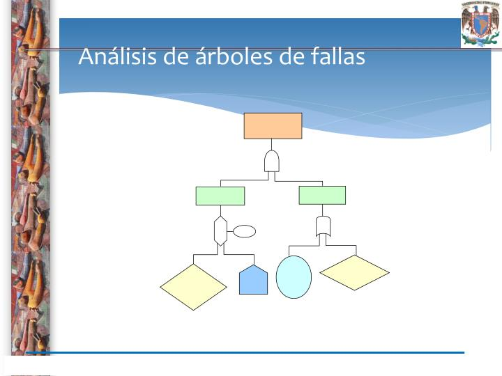 Análisis de árboles de fallas