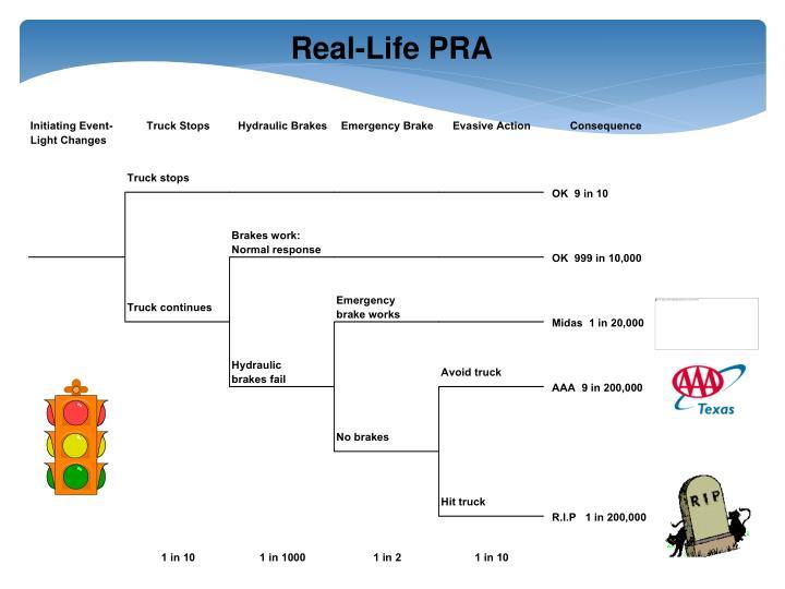 Real-Life PRA