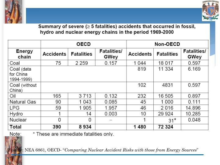 """Fuente: NEA 6861, OECD- """""""