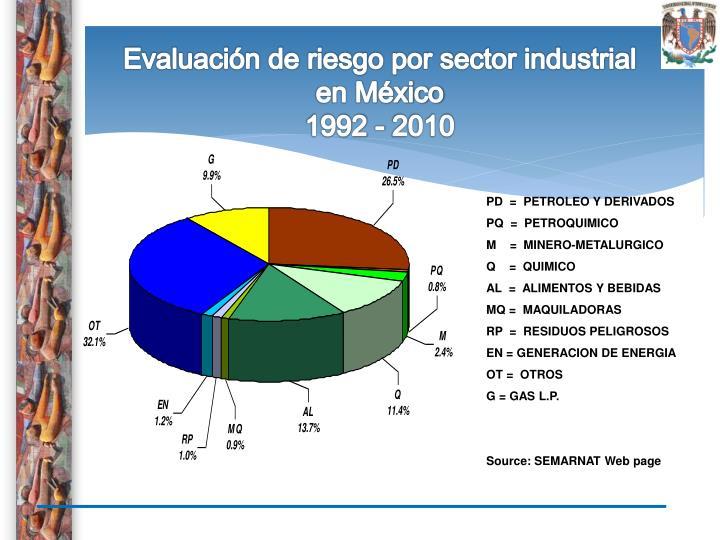 Evaluación de riesgo por sector industrial en México