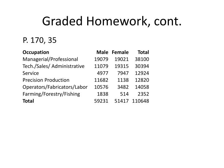 Graded Homework, cont.