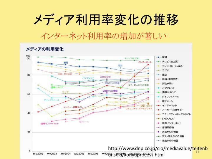 メディア利用率変化の推移
