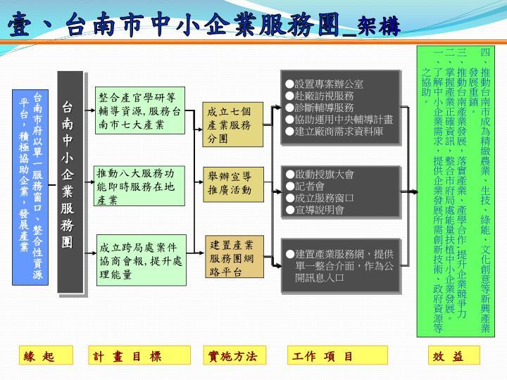 壹、台南市中小企業服務團
