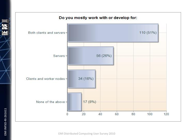 EMI Distributed Computing User Survey 2010
