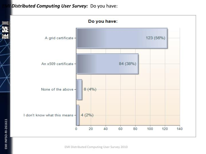 EMI Distributed Computing User Survey: