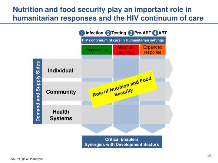 Nutrition and food security play an important role in humanitarian responses and the HIV continuum of care