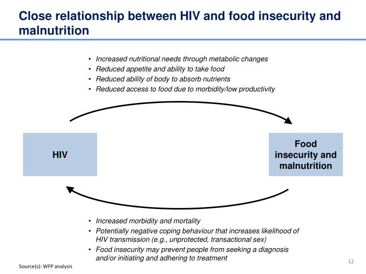 Close relationship between HIV and food insecurity and malnutrition