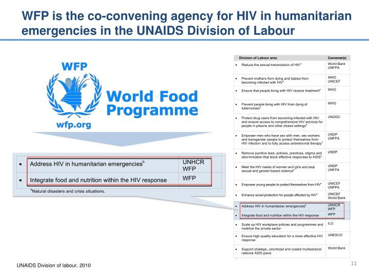 WFP is the co-convening agency for HIV in humanitarian emergencies in the UNAIDS Division of Labour