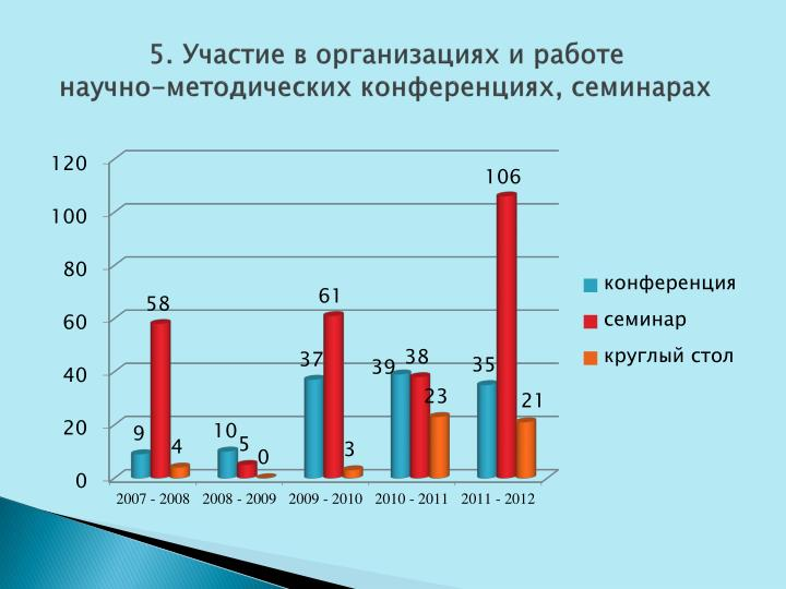 5. Участие в организациях и работе