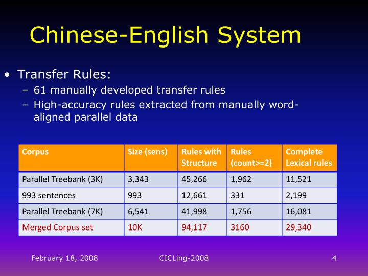 Chinese-English System
