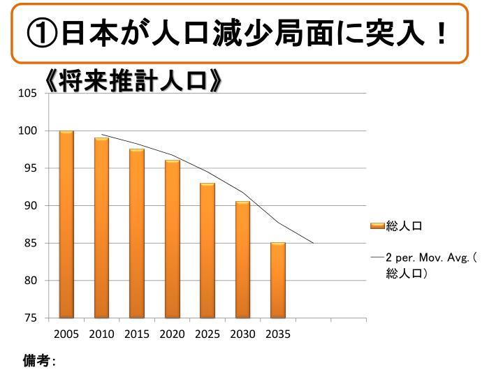 ①日本が人口減少局面に突入!