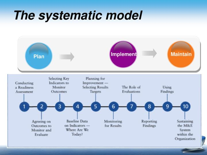 The systematic model