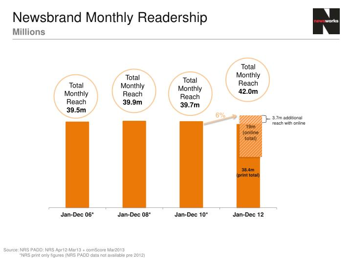 Newsbrand Monthly Readership
