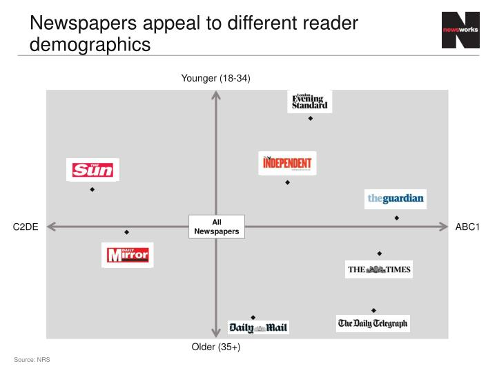 Newspapers appeal to different reader demographics