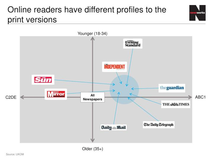 Online readers have different profiles to the print versions