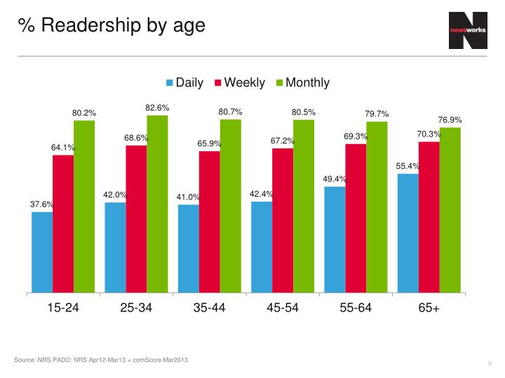 % Readership by age