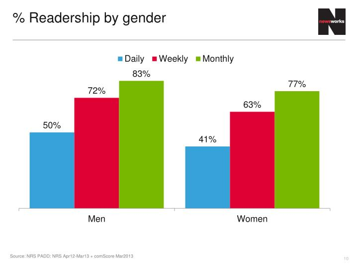 % Readership by gender