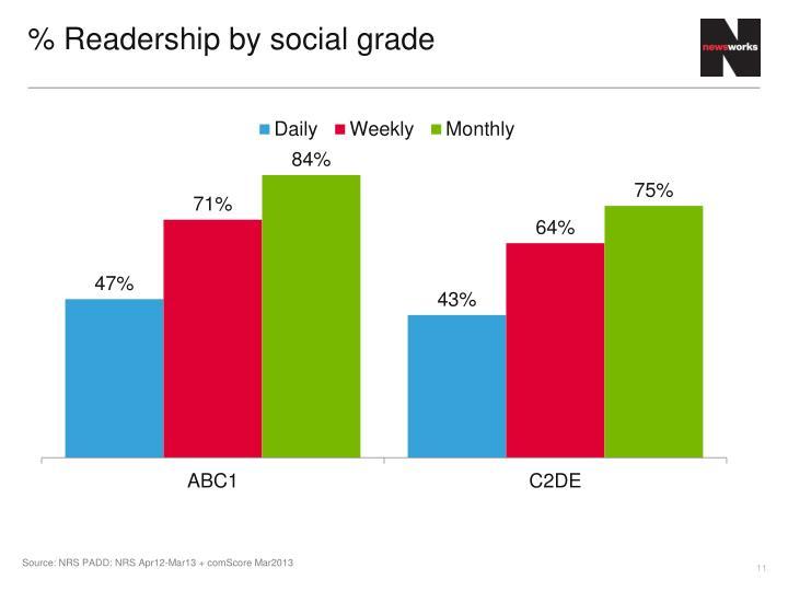% Readership by social grade