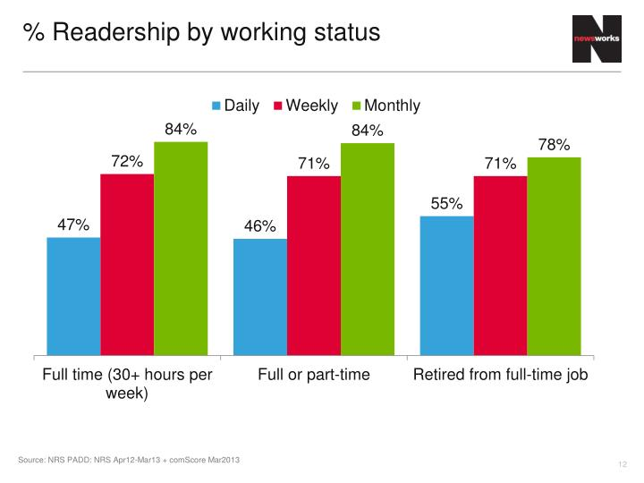 % Readership by working status