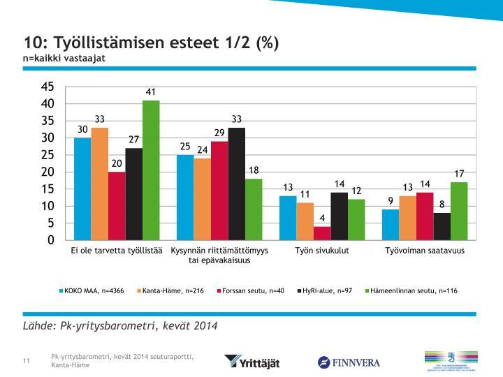 10: Työllistämisen esteet 1/2 (%)