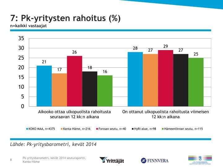 7: Pk-yritysten rahoitus (%)