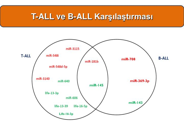 T-ALL ve B