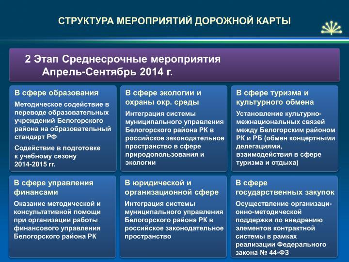 СТРУКТУРА МЕРОПРИЯТИЙ ДОРОЖНОЙ КАРТЫ