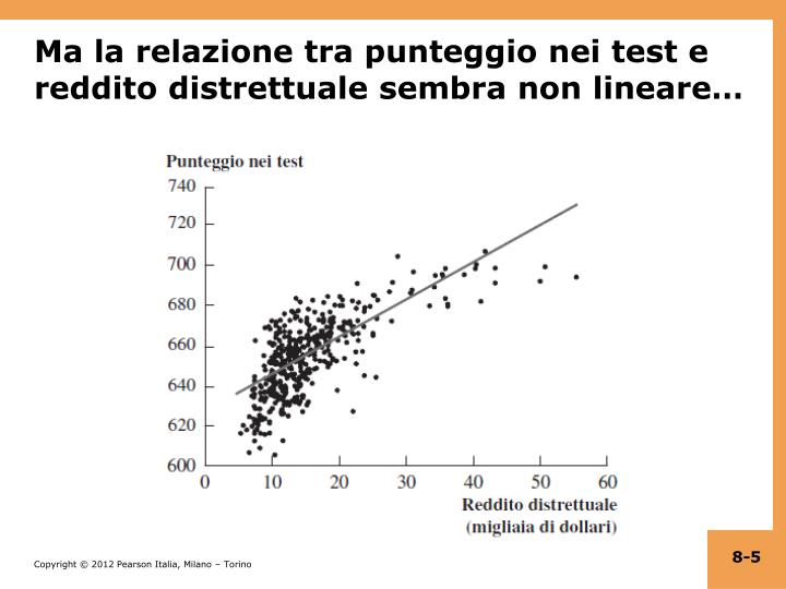 Ma la relazione tra punteggio nei test e reddito distrettuale sembra non lineare…