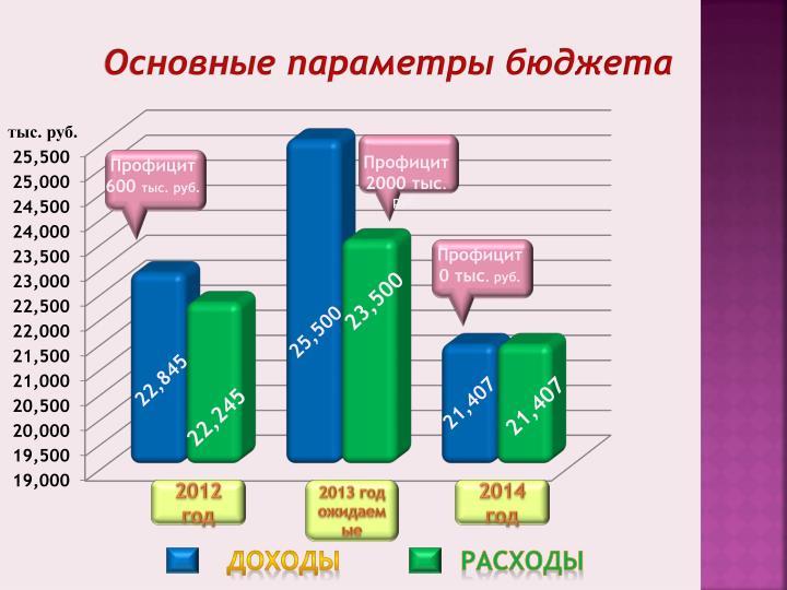 Основные параметры бюджета