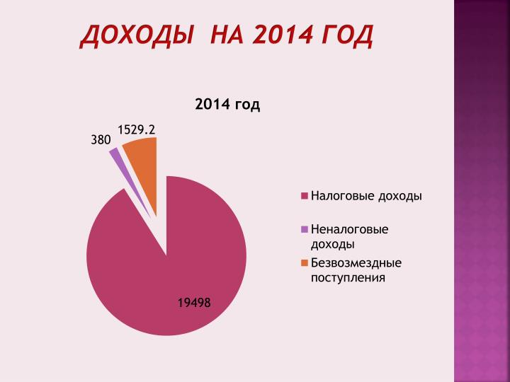 Доходы  на 2014 год