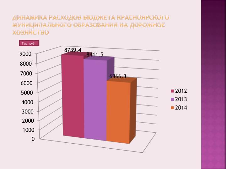 Динамика расходов бюджета Красноярского муниципального образования на дорожное хозяйство