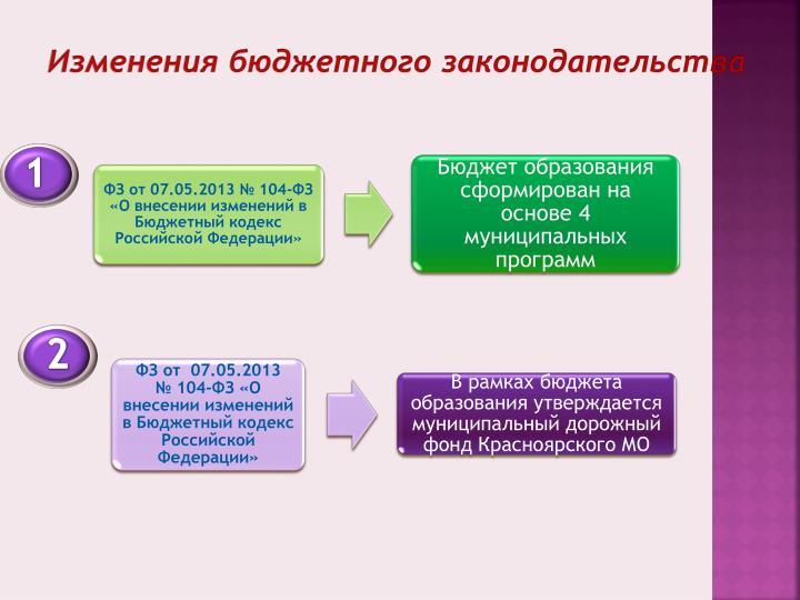 Изменения бюджетного законодательства