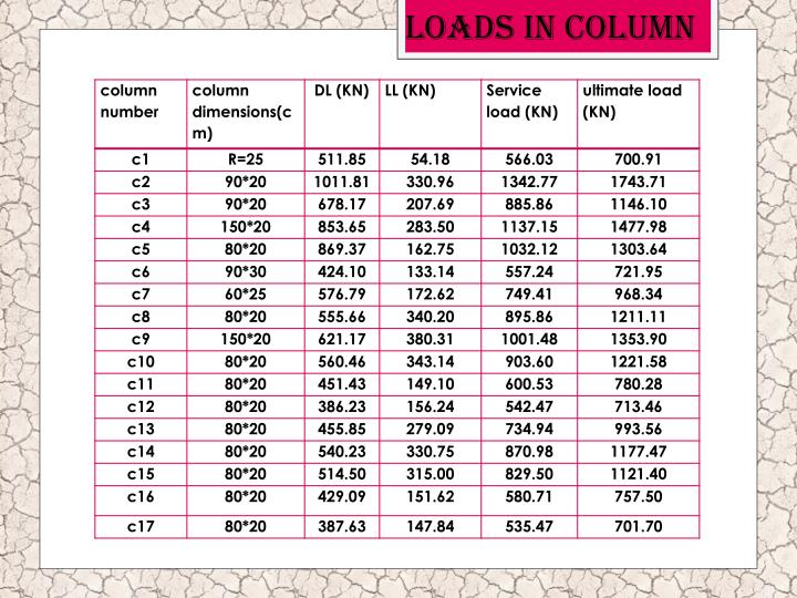 Loads in column